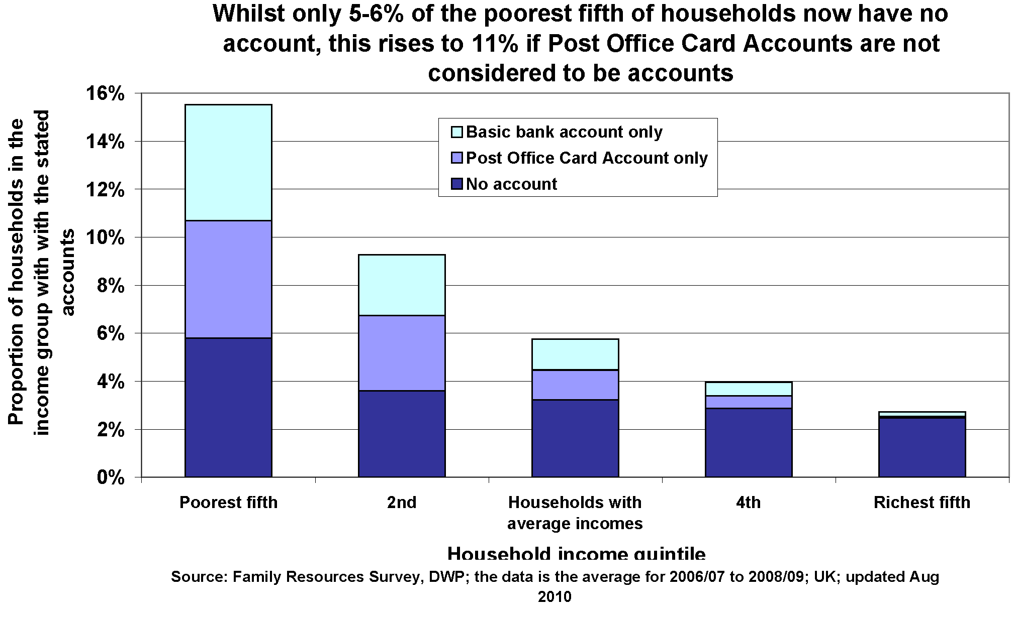Without a bank account - poverty